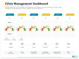 Crisis Management Dashboard Circulation Ppt Presentation Templates