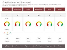 Crisis Management Dashboard Level Ppt Powerpoint Presentation Infographics Master Slide