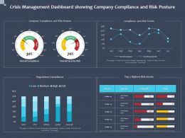 Crisis Management Dashboard Showing Company Compliance And Risk Posture Low Ppt Slides