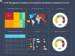 Crisis Management Dashboard Showing Risk Distribution By Business Process Drivers Ppt Slides