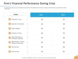 Crisis Management Firms Financial Performance During Crisis Reduce Margins Ppt Sample