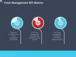 Crisis Management Kpi Metrics Planned Covered Ppt Powerpoint Presentation Good