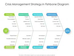 Crisis Management Strategy In Fishbone Diagram