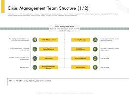 Crisis Management Team Structure L2130 Ppt Powerpoint Presentation Example