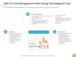 Crisis Role Of Crisis Management Team During Technological Crisis Ppt Images