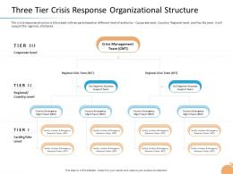 Crisis Three Tier Crisis Response Organizational Structure Country Level Ppt Show