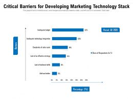 Critical Barriers For Developing Marketing Technology Stack