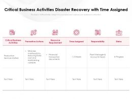 Critical Business Activities Disaster Recovery With Time Assigned