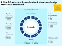 Critical Infrastructure Dependencies And Interdependencies Assessment Framework Science Ppt Slides