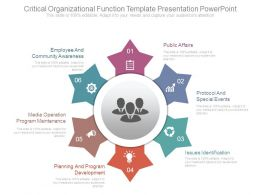 Critical Organizational Function Template Presentation Powerpoint