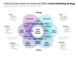 Critical Success Factors For Online And Offline Content Marketing Strategy