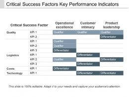 Critical Success Factors Key Performance Indicators Ppt Images