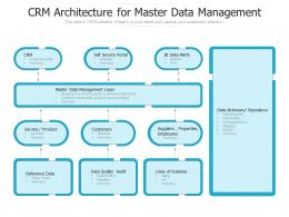 CRM Architecture For Master Data Management