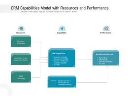 CRM Capabilities Model With Resources And Performance