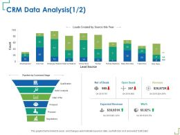 CRM Data Analysis Not Of Deals Ppt Powerpoint Presentation Layouts Show