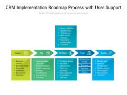 CRM Implementation Roadmap Process With User Support