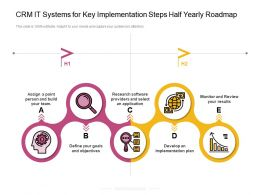 CRM IT Systems For Key Implementation Steps Half Yearly Roadmap