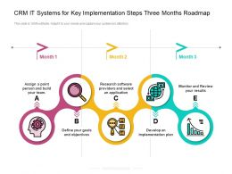 CRM IT Systems For Key Implementation Steps Three Months Roadmap