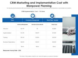 CRM Marketing And Implementation Cost With Manpower Planning