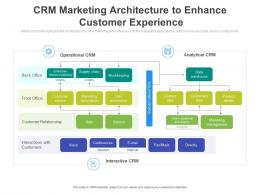 CRM Marketing Architecture To Enhance Customer Experience