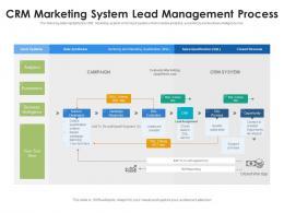 CRM Marketing System Lead Management Process