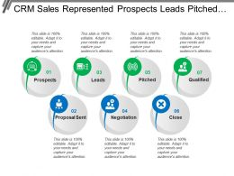 Crm Sales Represented Prospects Leads Pitched Negotiation And Close