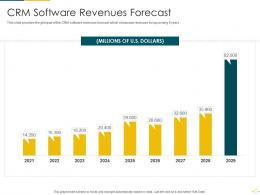 CRM Software Revenues Forecast CRM Software Analytics Investor Funding Elevator Ppt Template