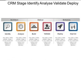 Crm Stage Identify Analyse Validate Deploy