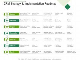 CRM Strategy And Implementation Roadmap Client Relationship Management Ppt Slides