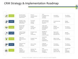 CRM Strategy And Implementation Roadmap CRM Process Ppt Powerpoint Presentation Layouts Introduction