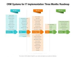 CRM Systems For IT Implementation Three Months Roadmap