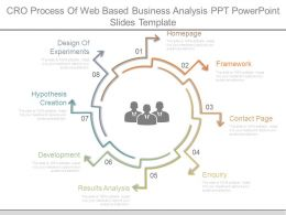 Cro Process Of Web Based Business Analysis Ppt Powerpoint Slides Template