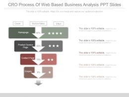 Cro Process Of Web Based Business Analysis Ppt Slides