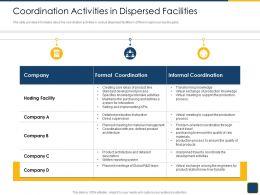 Cross Border Subsidiaries Management Coordination Activities In Dispersed Facilities Ppt Deck