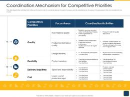 Cross Border Subsidiaries Management Coordination Mechanism For Competitive Priorities Ppt Icon