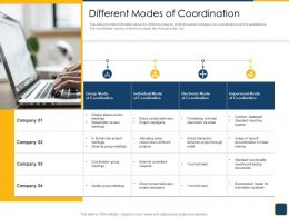 Cross Border Subsidiaries Management Different Modes Of Coordination Ppt Visuals