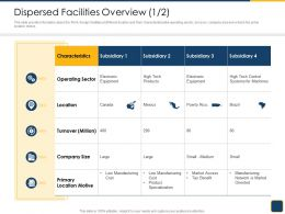 Cross Border Subsidiaries Management Dispersed Facilities Overview Tech Ppt Portfolio Summary