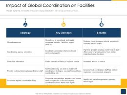 Cross Border Subsidiaries Management Impact Of Global Coordination On Facilities Ppt Graphics