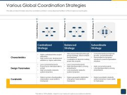 Cross Border Subsidiaries Management Various Global Coordination Strategies Ppt Layouts