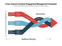 Cross Channel Customer Engagement Management Framework