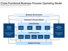 Cross Functional Business Process Operating Model