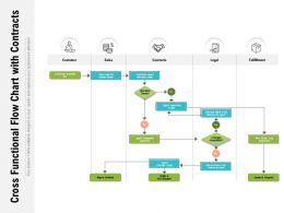 Cross Functional Flow Chart With Contracts