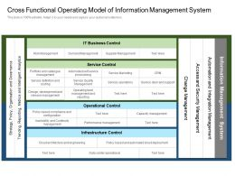 Cross Functional Operating Model Of Information Management System