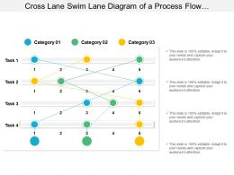 Cross Lane Swim Lane Diagram Of A Process Flow Arranged Horizontally