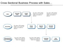 Cross Sectional Business Process With Sales Accounting Manufacturing