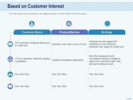 Cross Selling In Banks Based On Customer Interest Consultation Ppt Presentation Shapes