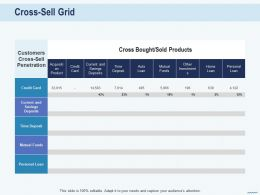 Cross Selling In Banks Cross Sell Grid Mutual Funds Ppt Powerpoint Presentation Picture