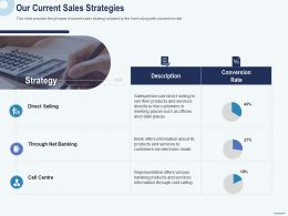 Cross Selling In Banks Our Current Sales Strategies Net Banking Ppt Example 2015