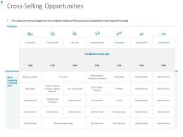 Cross Selling Opportunities Ppt Powerpoint Presentation Templates