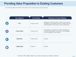Cross Selling Providing Value Proposition To Existing Customers Traditionalists Ppts Shows